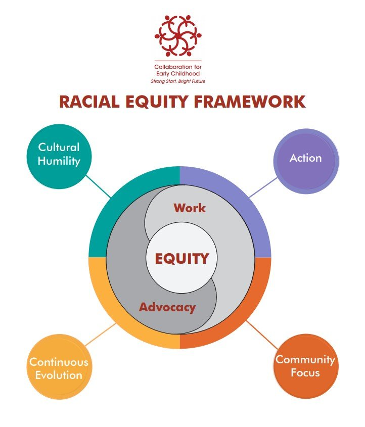Collaboration for Early Childhood Racial Equity Framework